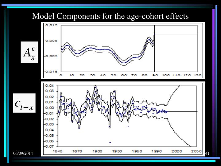 Model Components for the age-cohort effects