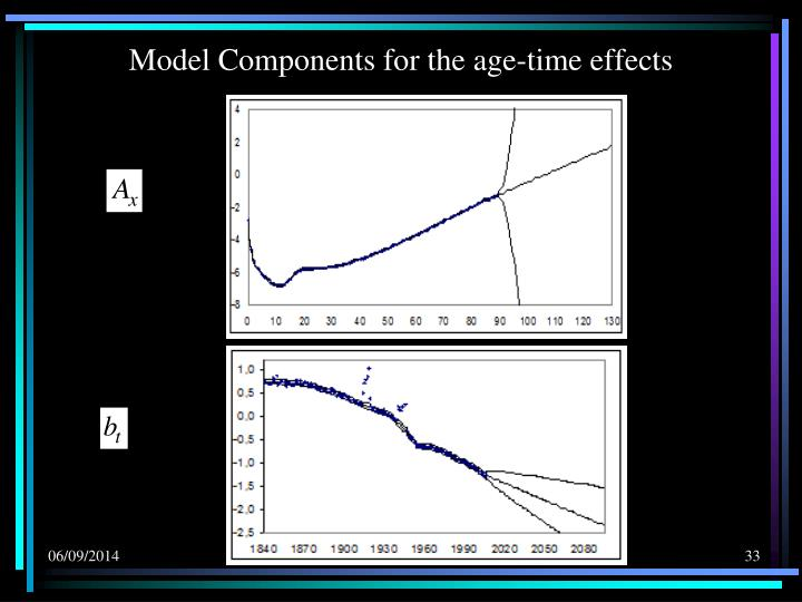 Model Components for the age-time effects