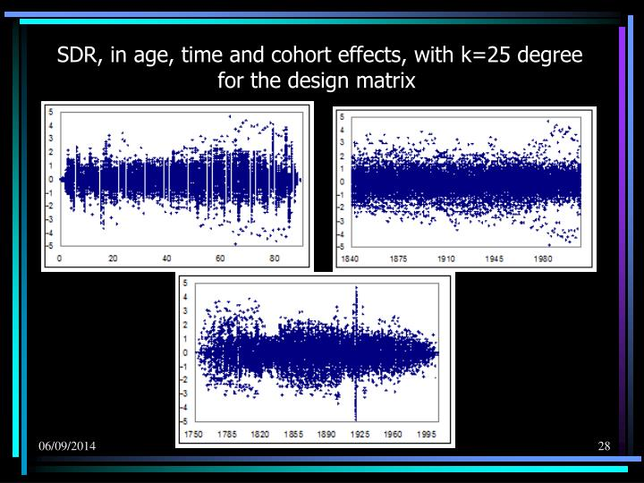 SDR, in age, time and cohort effects, with k=25 degree for the design matrix