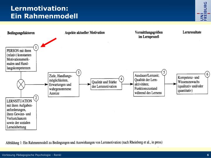 Lernmotivation: