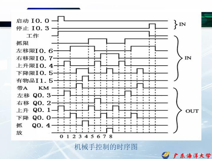 机械手控制的时序图