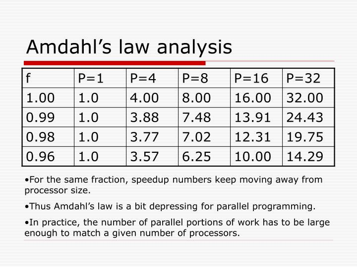 Amdahl's law analysis