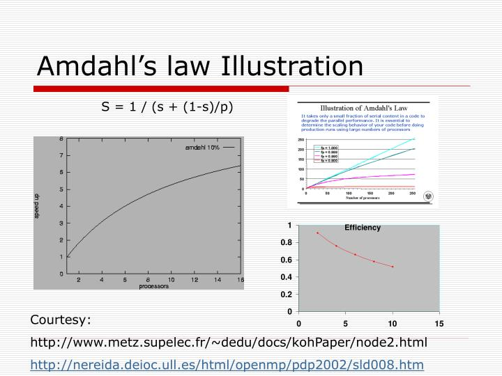 Amdahl's law Illustration