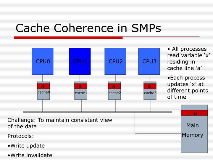 Cache Coherence in SMPs