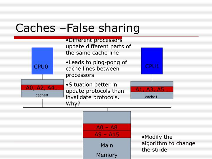 Caches –False sharing