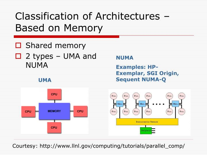 Classification of Architectures – Based on Memory