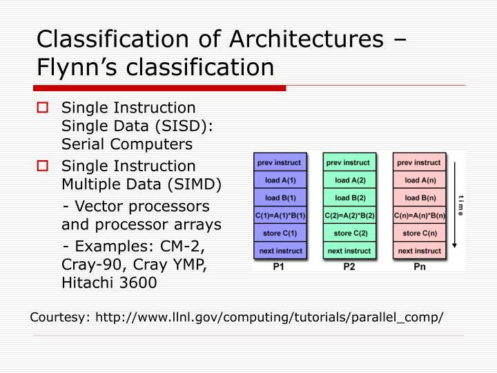 Classification of Architectures – Flynn's classification