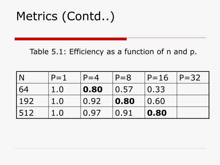 Metrics (Contd..)