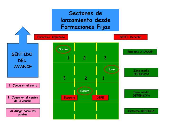 Sectores de lanzamiento desde Formaciones Fijas