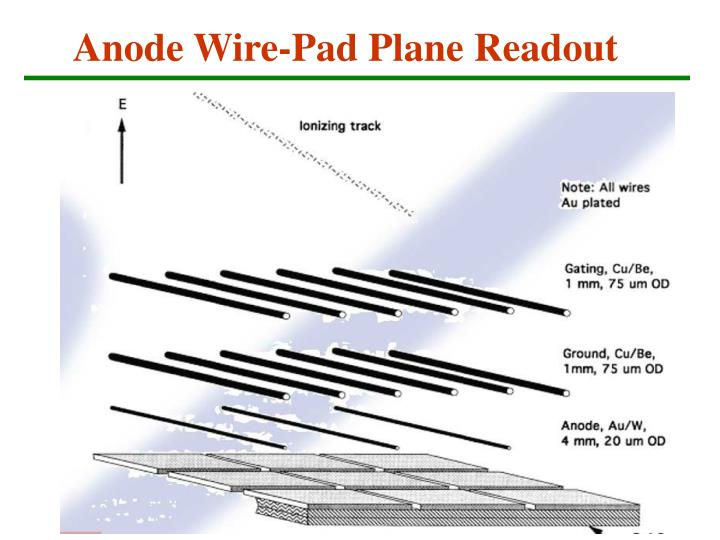 Anode Wire-Pad Plane Readout