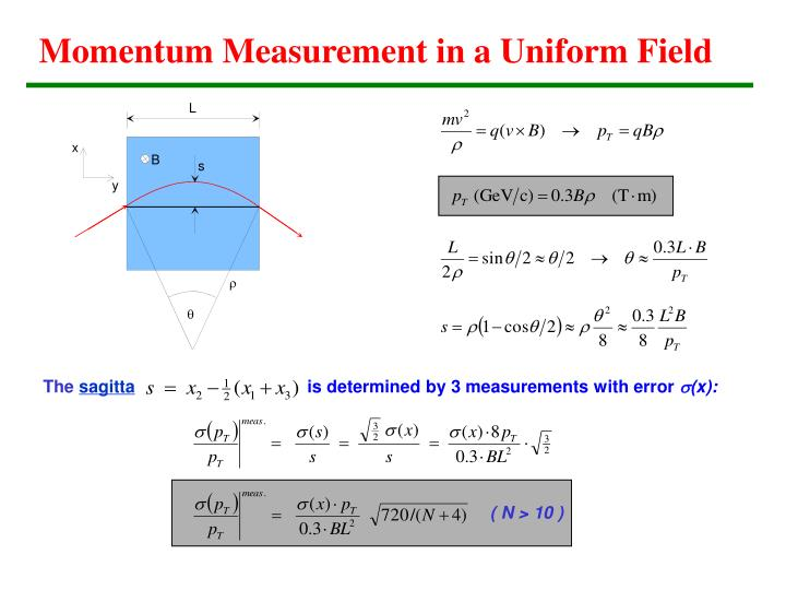 Momentum Measurement in a Uniform Field