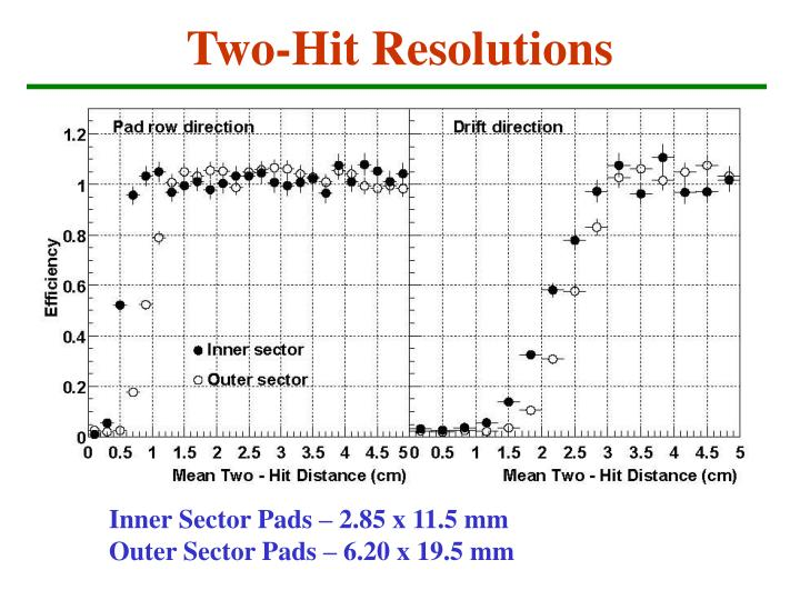 Two-Hit Resolutions