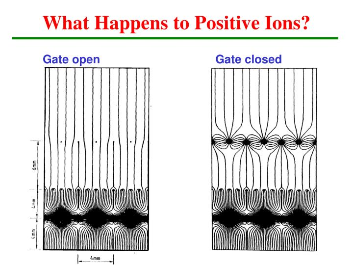 What Happens to Positive Ions?