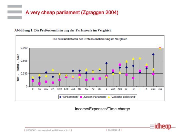 A very cheap parliament (Zgraggen 2004)