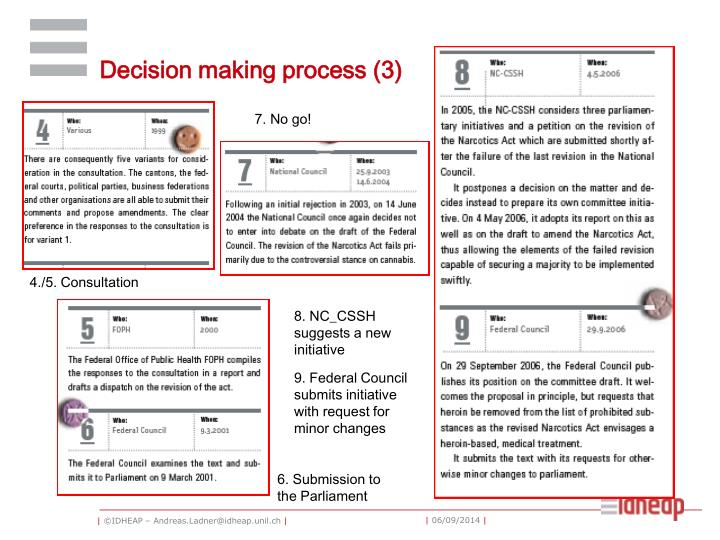Decision making process (3)