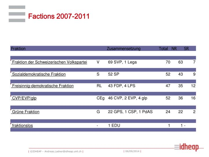 Factions 2007-2011