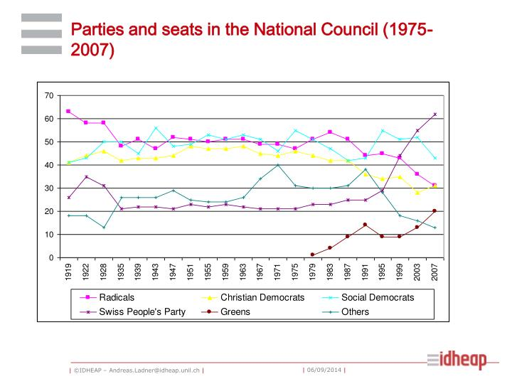 Parties and seats in the National Council (1975-2007)