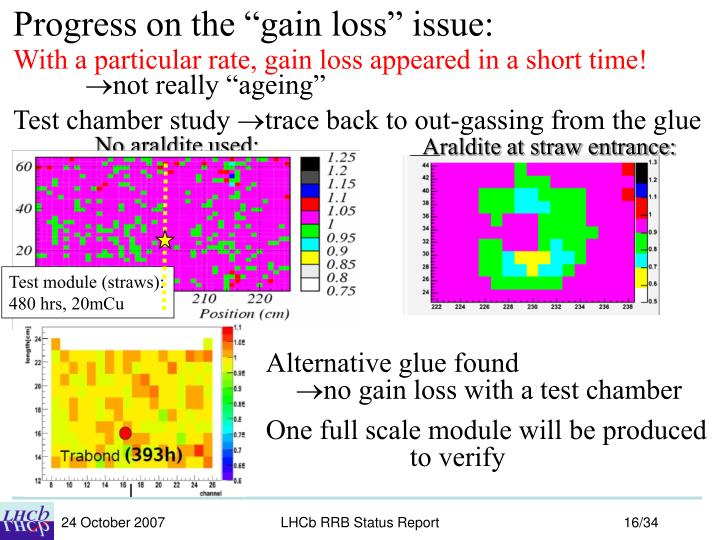 "Progress on the ""gain loss"" issue:"