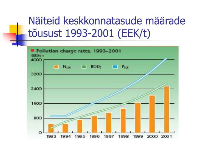 Näiteid keskkonnatasude määrade tõusust 1993-2001 (EEK/t)