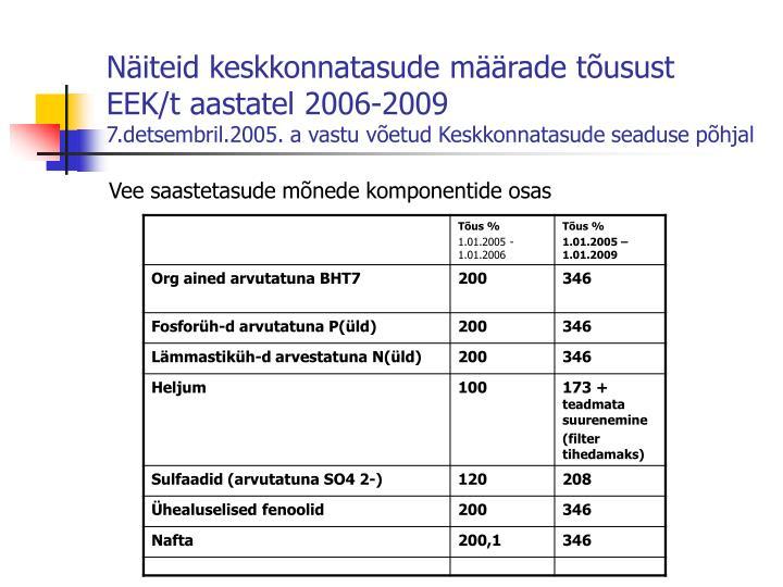 Näiteid keskkonnatasude määrade tõusust EEK/t aastatel 2006-2009