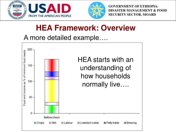 HEA Framework: Overview