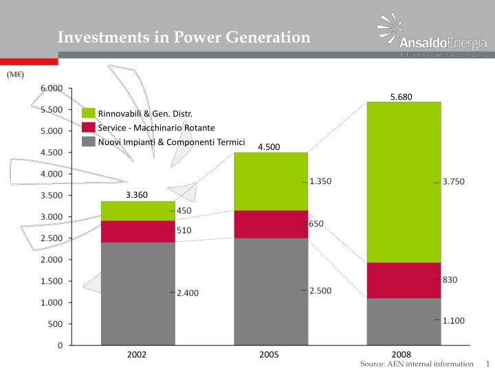 Investments in power generation