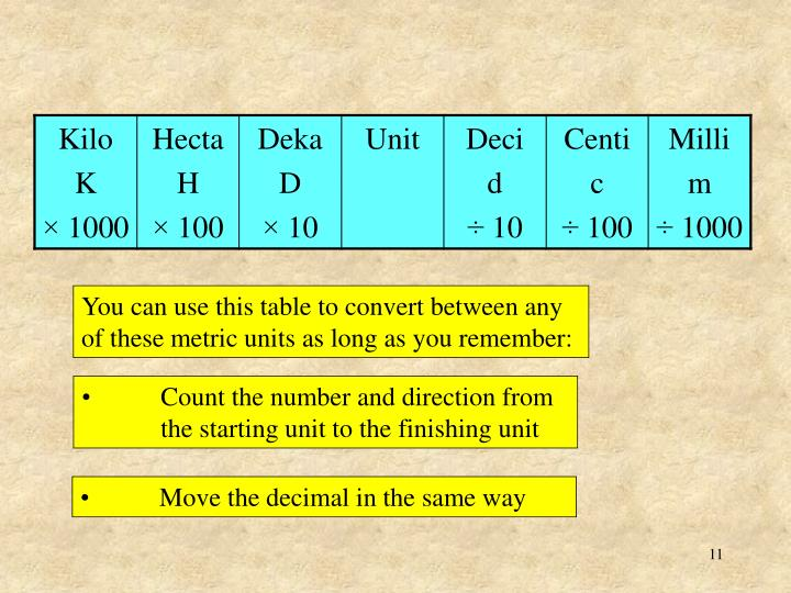 You can use this table to convert between any of these metric units as long as you remember: