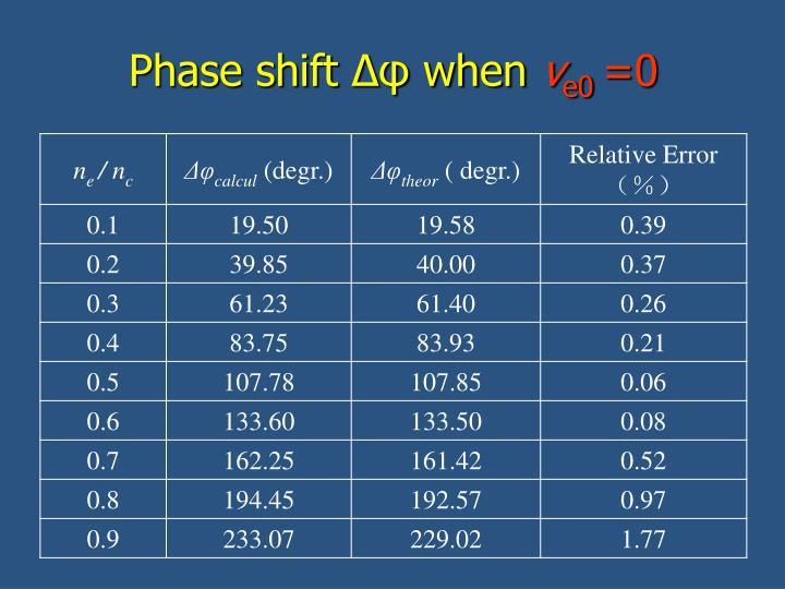 Phase shift Δφ when