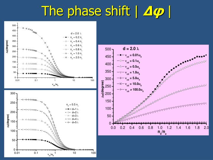 The phase shift  