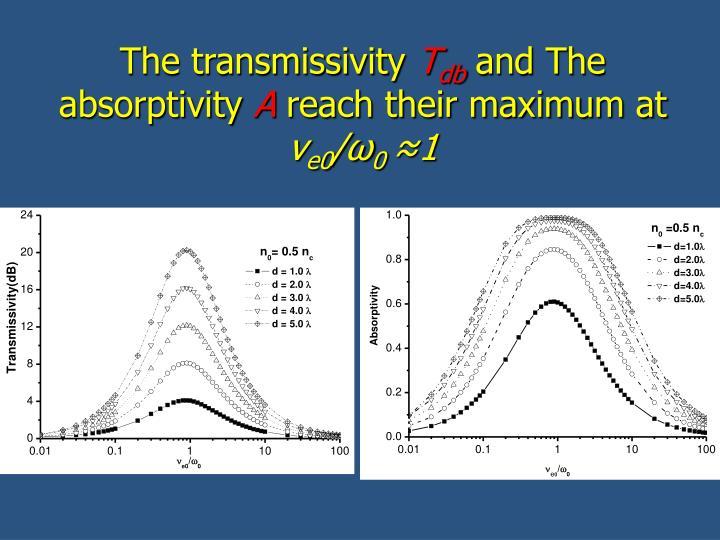 The transmissivity