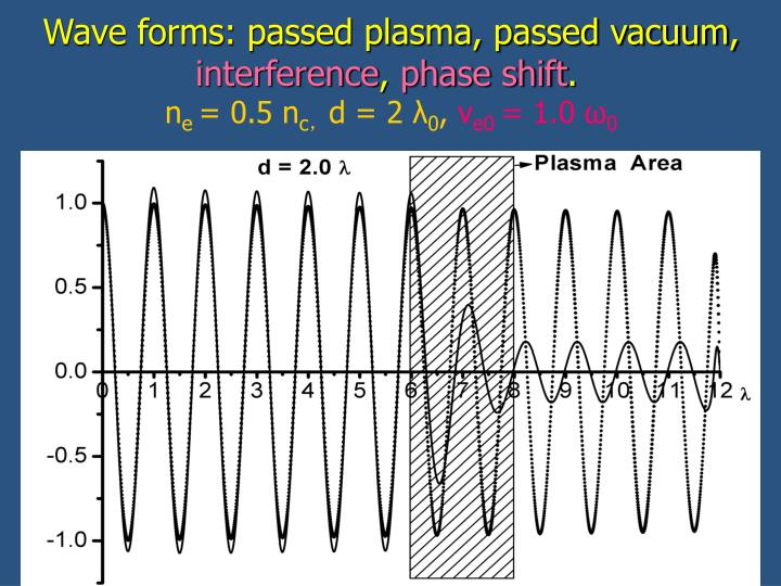 Wave forms: passed plasma, passed vacuum,