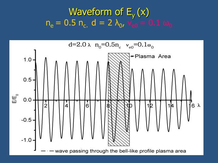 Waveform of E