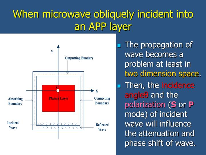 When microwave obliquely incident into an APP layer