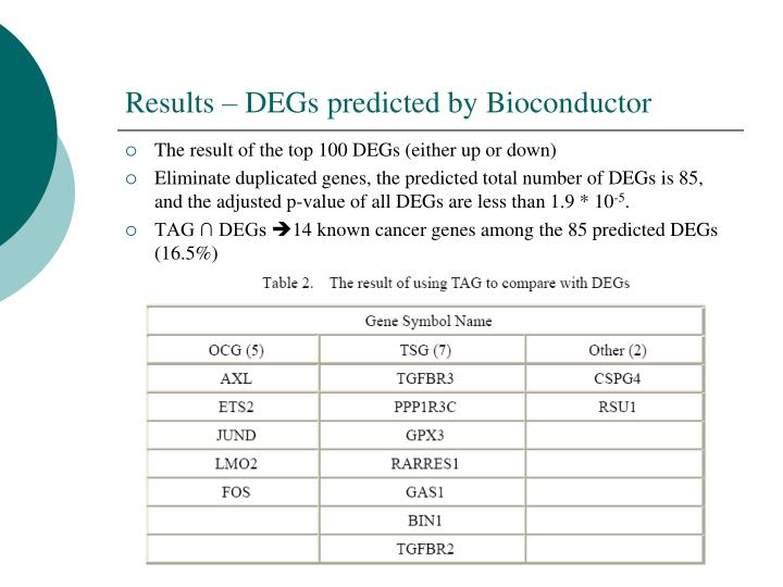 Results – DEGs predicted by Bioconductor