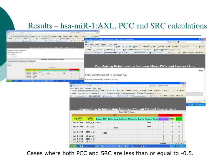 Results – hsa-miR-1:AXL, PCC and SRC calculations