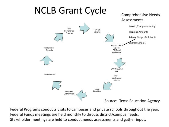 NCLB Grant Cycle