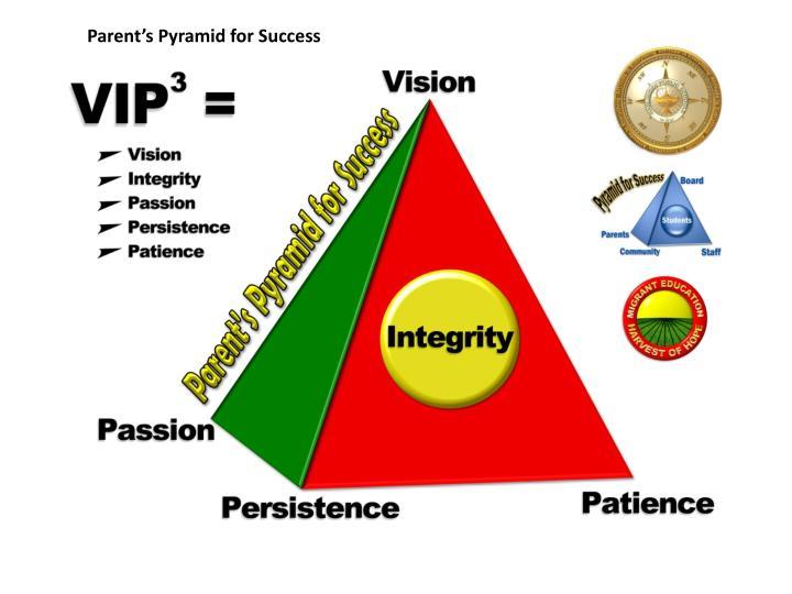 Parent's Pyramid for Success