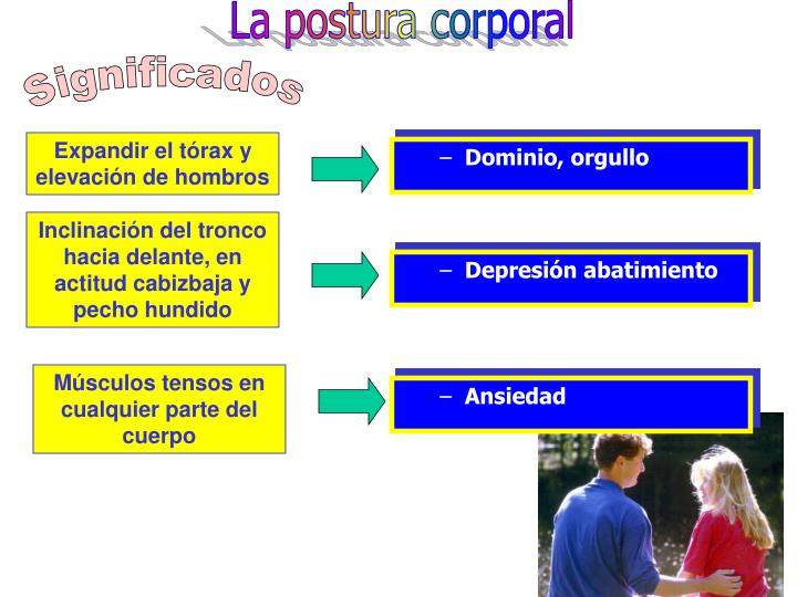 La postura corporal