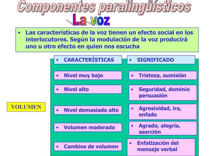 Componentes paralingüísticos