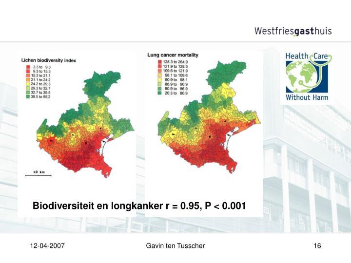 Biodiversiteit en longkanker r = 0.95, P < 0.001