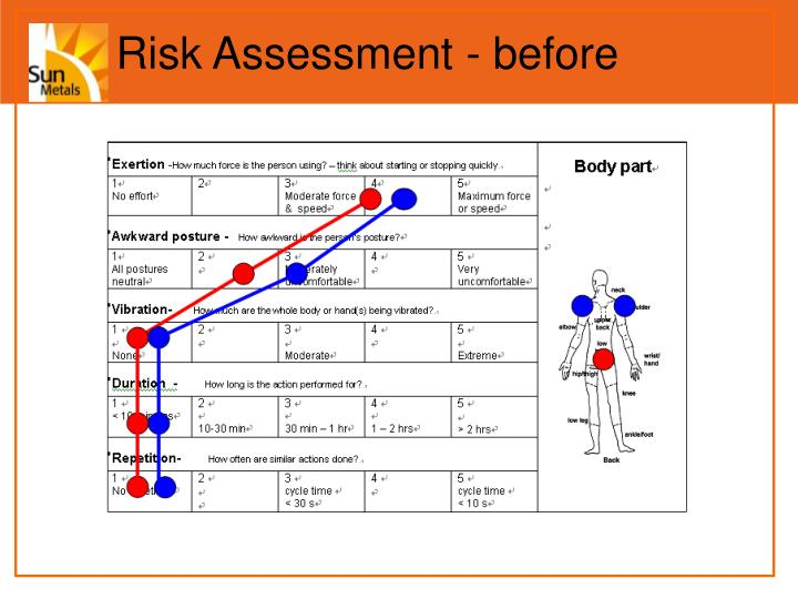Risk Assessment - before