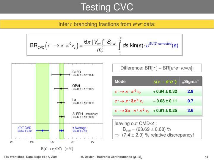 Testing CVC