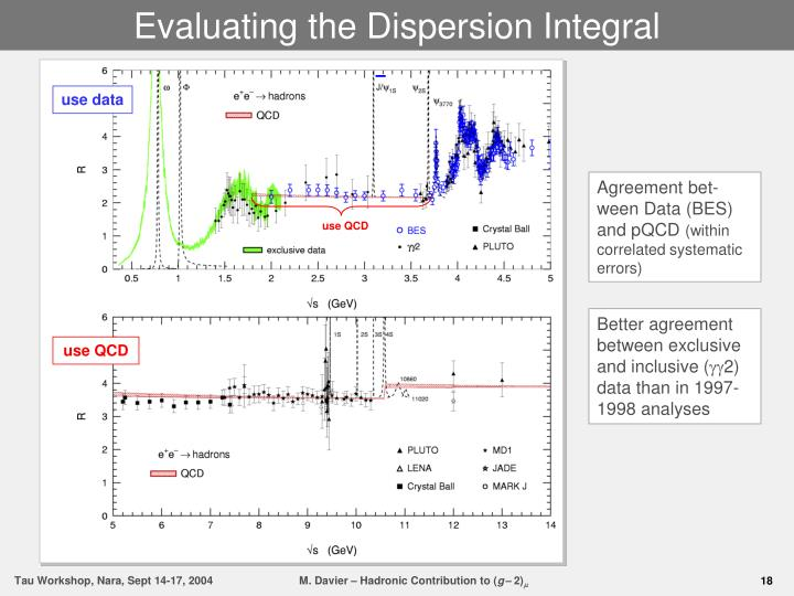 Evaluating the Dispersion Integral