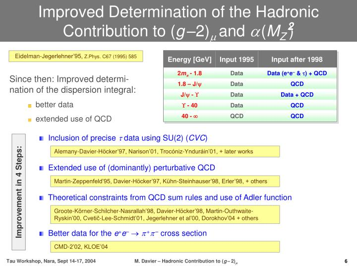 Improved Determination of the Hadronic Contribution to (