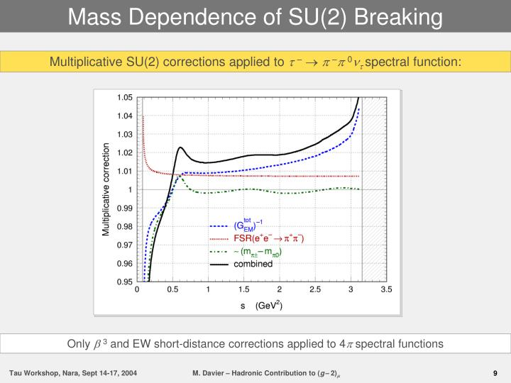 Mass Dependence of SU(2) Breaking