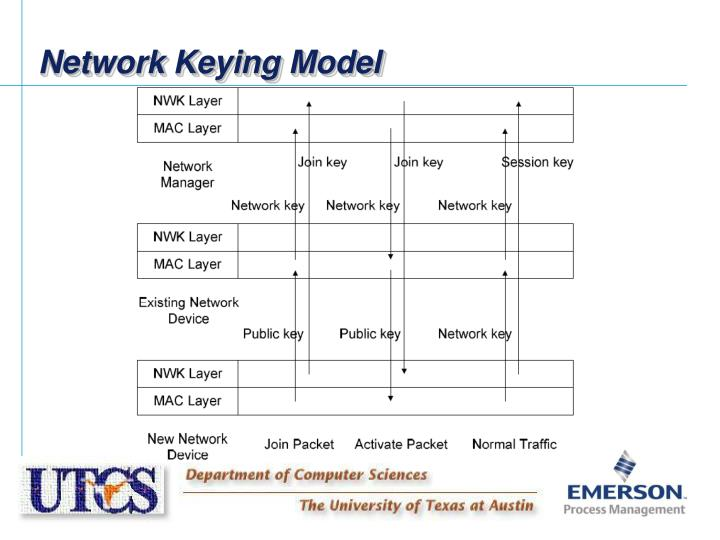 Network Keying Model