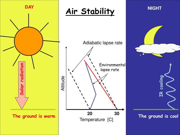 Air Stability