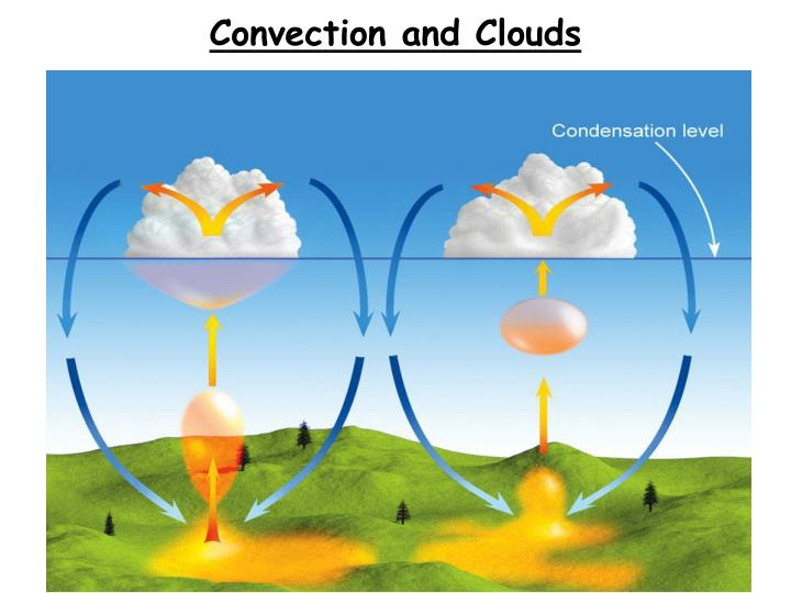 Convection and Clouds