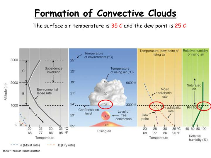 Formation of Convective Clouds