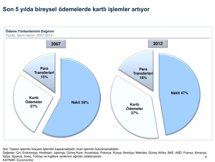 Son 5 yılda bireysel ödemelerde kartlı işlemler